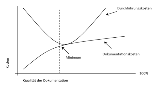 Cost of Test Documentation Curve