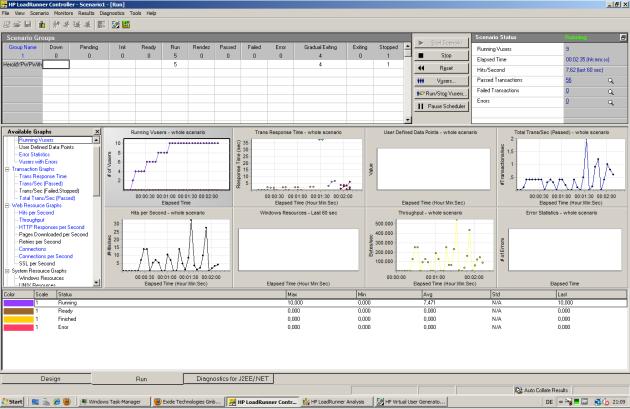 LoadRunner Runtime Graphs