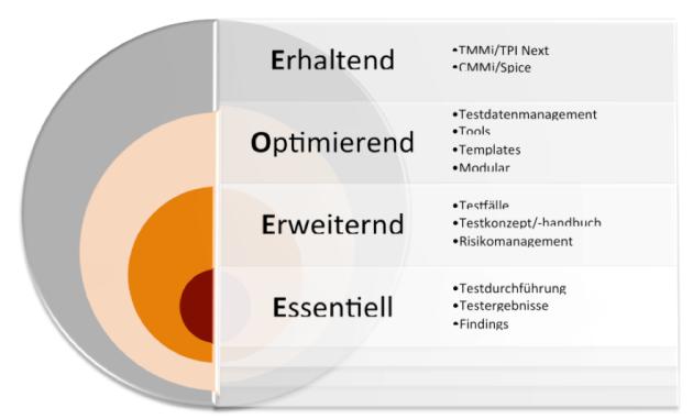 SEQIS Bubble of Test Documentation