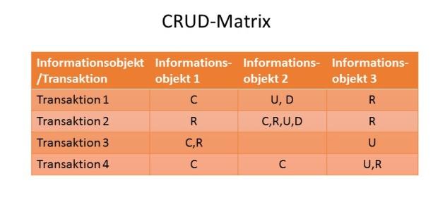 Abbildung 5: CRUD-Matrix