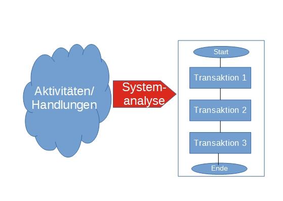 Abbildung 4: Aus Handlungen werden Transaktionen