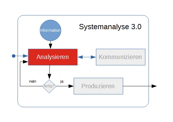 Analysieren als Basis-Element in Systemanalyse 3.0