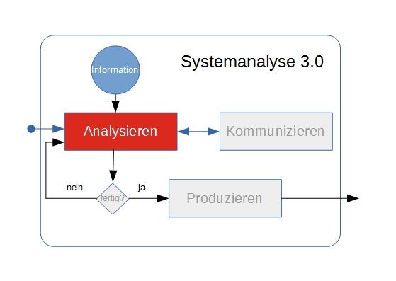 Analysieren als Basis-Element in Systemanalyse 3.0